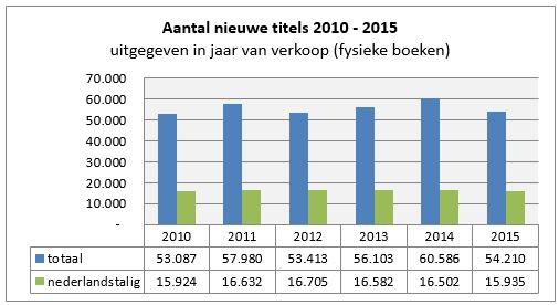 2015-kc-nieuwe-titels-2010-2015